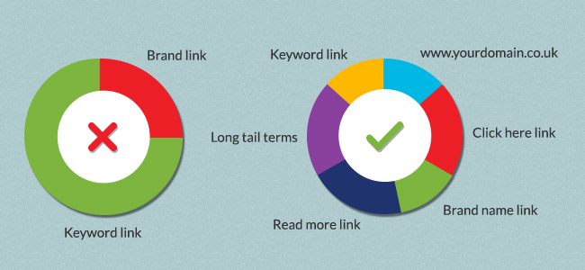 A bad backlink profile (left) compared to a good one.