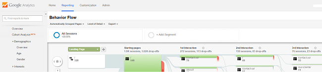 Google analytics behaviour flow