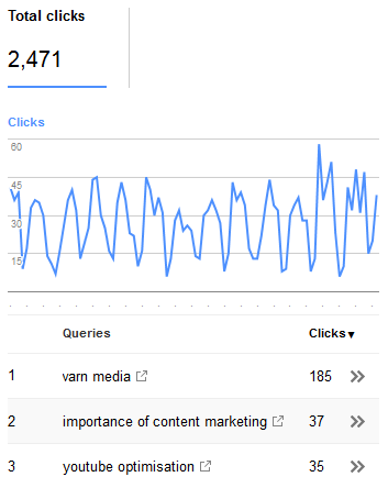 Uncover Not Provided Keywords in Analytics