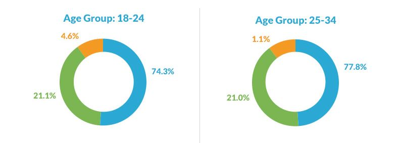 Trust Stats 18-24 year olds