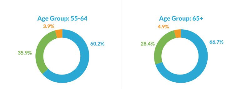 trust stats 55-65