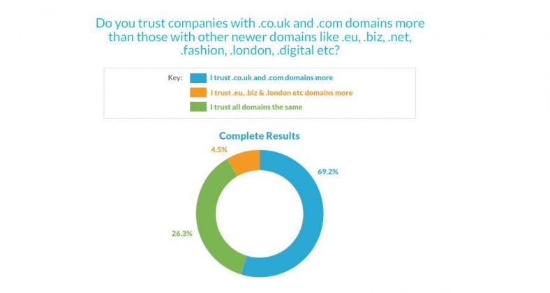 70% of people don't trust newer website domains