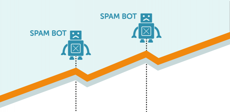 Bot Filtering in Google Analytics