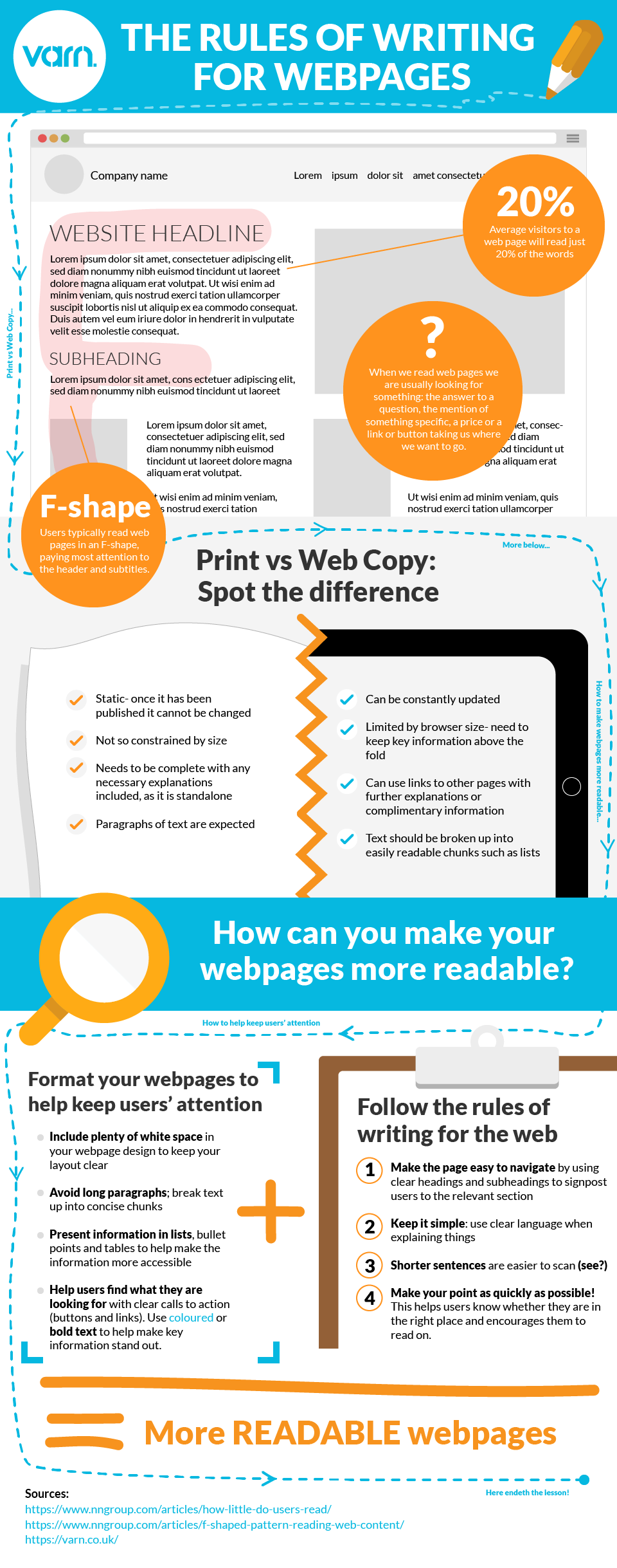 Writing for the web infographic