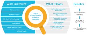 Keyword Search Intent Model