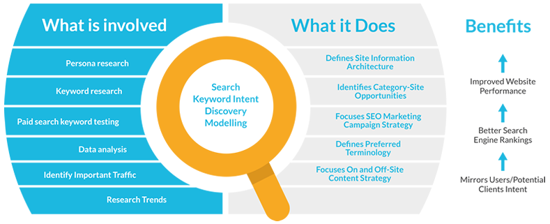 Keyword Search Intent Model