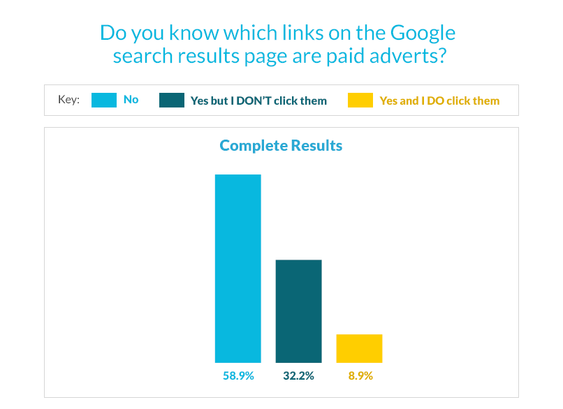 Google AdWords survey