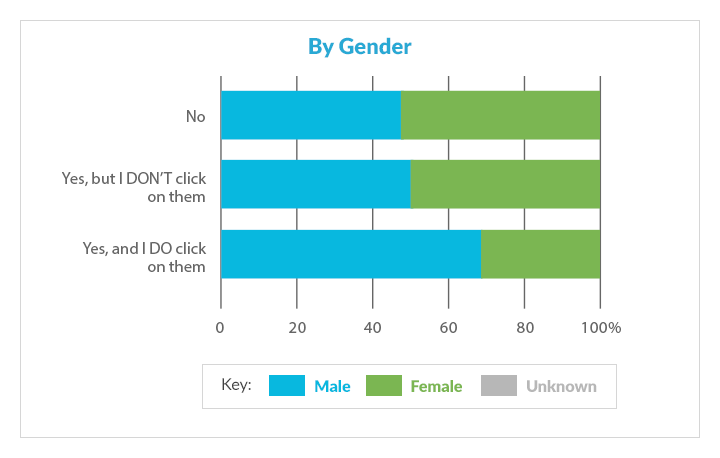 AdWords research by gender