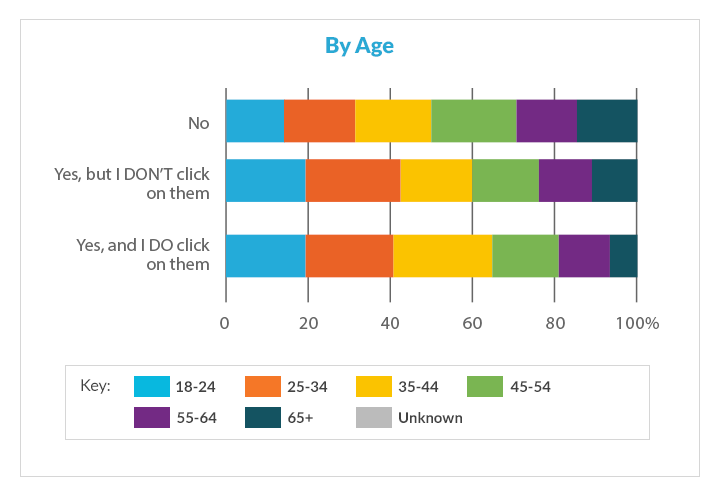 AdWords research by age