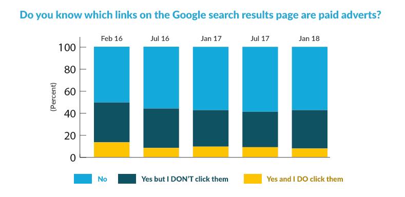 Google search results click graph