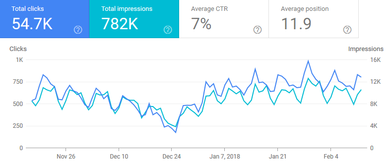 GSC New Google Search Console