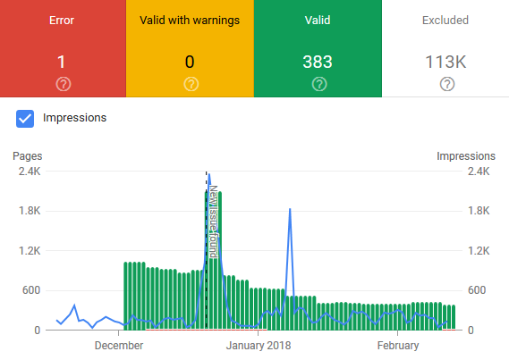 exploring the new and improved google search console varn