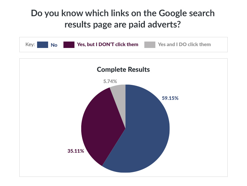 Google Ads research results