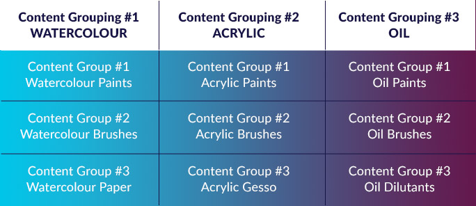 Content Groupings Table