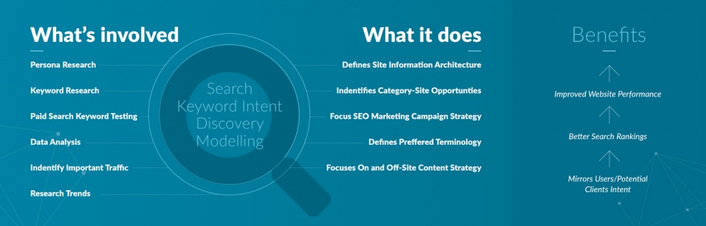 Search Intent Modelling